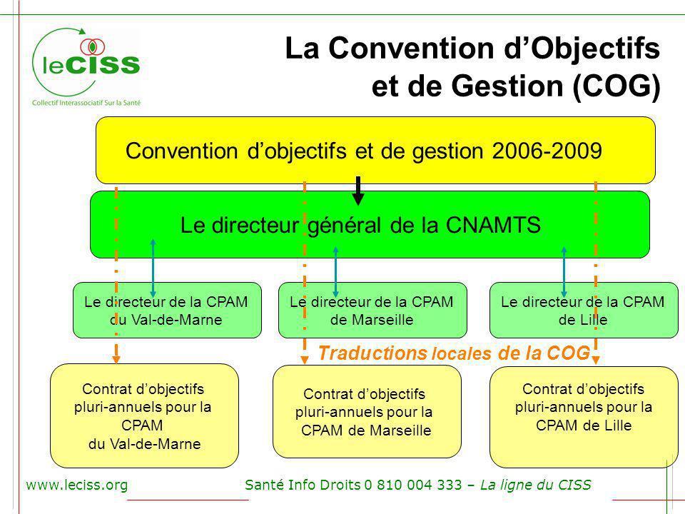 www.leciss.orgSanté Info Droits 0 810 004 333 – La ligne du CISS La Convention dObjectifs et de Gestion (COG) Convention dobjectifs et de gestion 2006