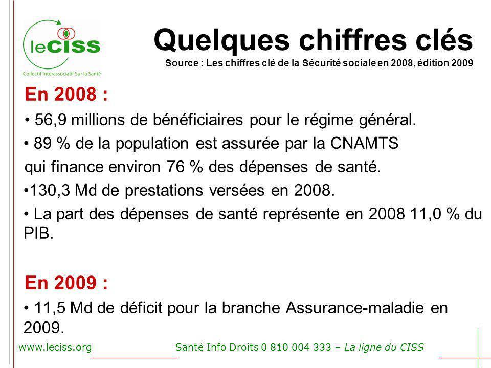 www.leciss.orgSanté Info Droits 0 810 004 333 – La ligne du CISS En 2008 : 56,9 millions de bénéficiaires pour le régime général. 89 % de la populatio