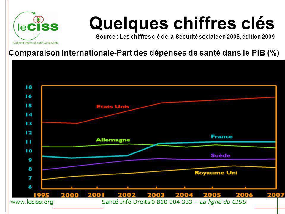 www.leciss.orgSanté Info Droits 0 810 004 333 – La ligne du CISS Comparaison internationale-Part des dépenses de santé dans le PIB (%) Quelques chiffr