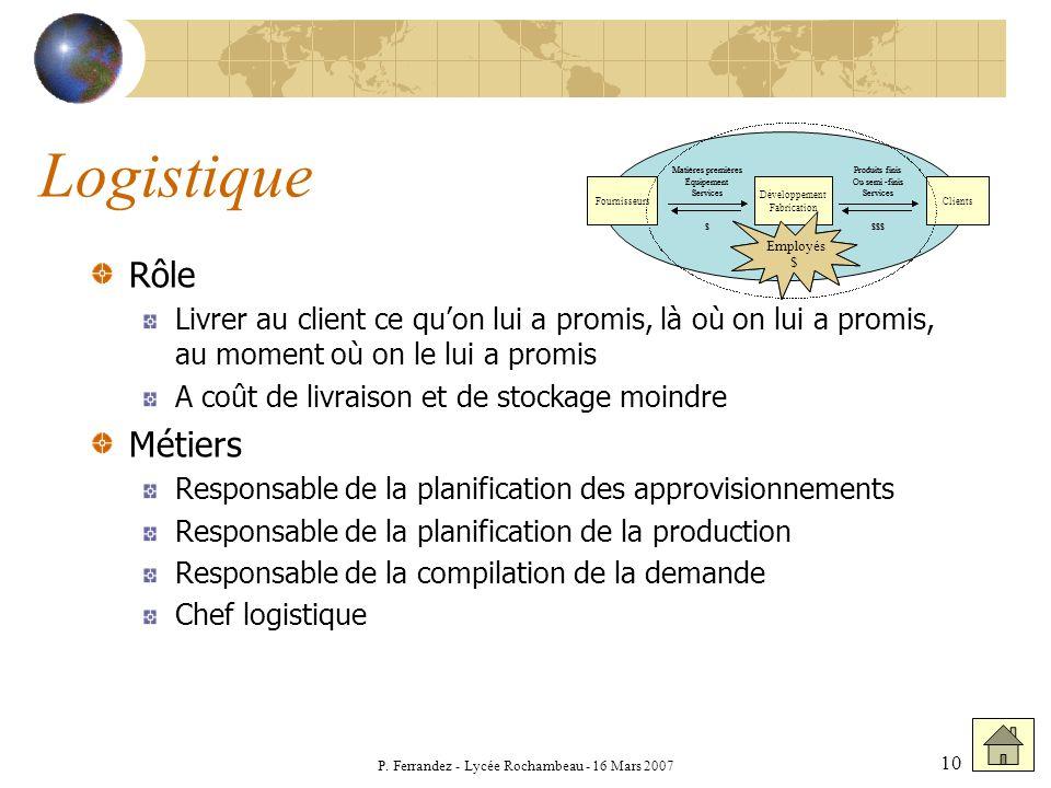 P. Ferrandez - Lycée Rochambeau - 16 Mars 2007 10 Logistique Rôle Livrer au client ce quon lui a promis, là où on lui a promis, au moment où on le lui