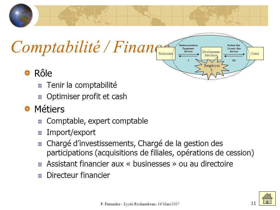 P. Ferrandez - Lycée Rochambeau - 16 Mars 2007 11 Comptabilité / Finance Rôle Tenir la comptabilité Optimiser profit et cash Métiers Comptable, expert