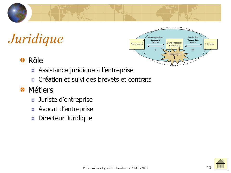 P. Ferrandez - Lycée Rochambeau - 16 Mars 2007 12 Juridique Rôle Assistance juridique a lentreprise Création et suivi des brevets et contrats Métiers