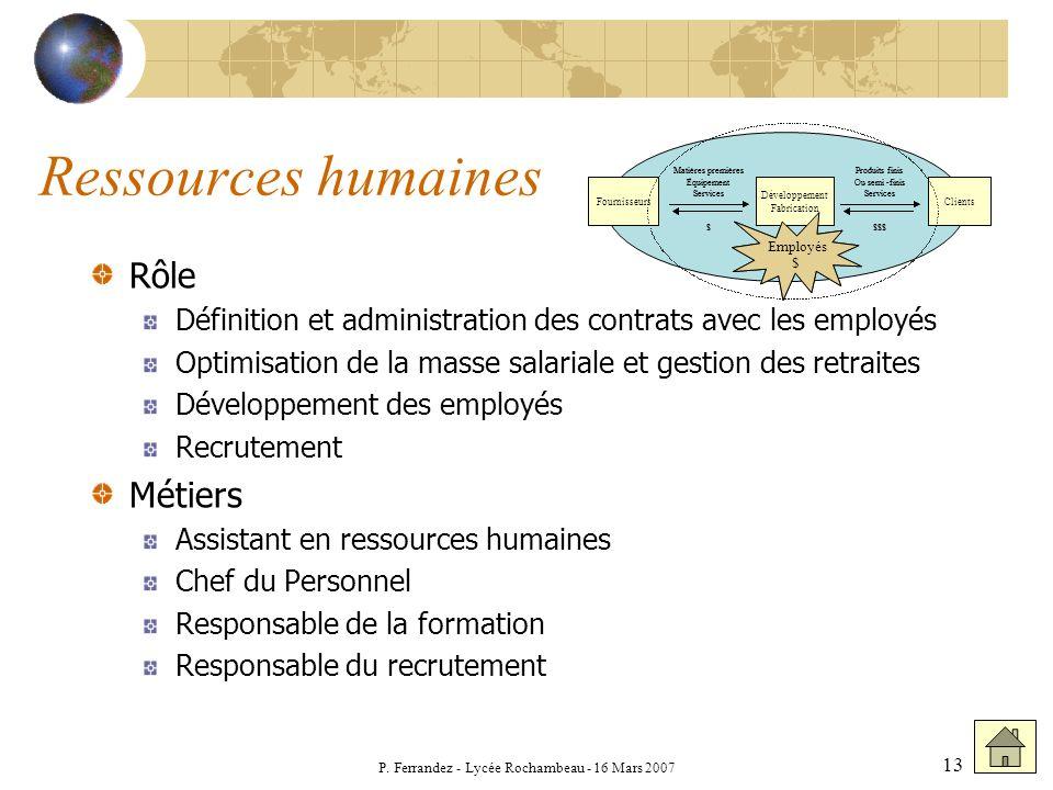 P. Ferrandez - Lycée Rochambeau - 16 Mars 2007 13 Ressources humaines Rôle Définition et administration des contrats avec les employés Optimisation de