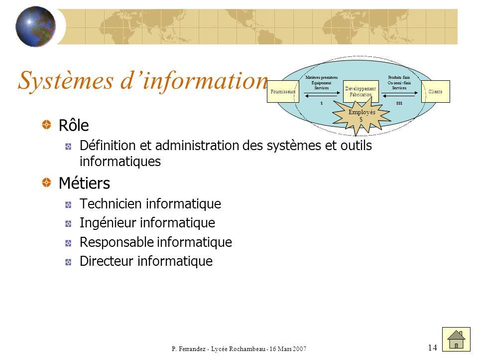 P. Ferrandez - Lycée Rochambeau - 16 Mars 2007 14 Systèmes dinformation Rôle Définition et administration des systèmes et outils informatiques Métiers