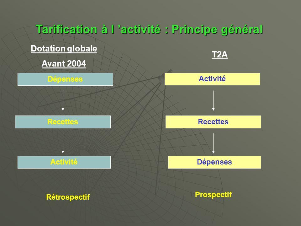 Tarification à l activité : Principe général Dotation globale Avant 2004 Dépenses Recettes Activité T2A Activité Recettes Dépenses Rétrospectif Prospectif