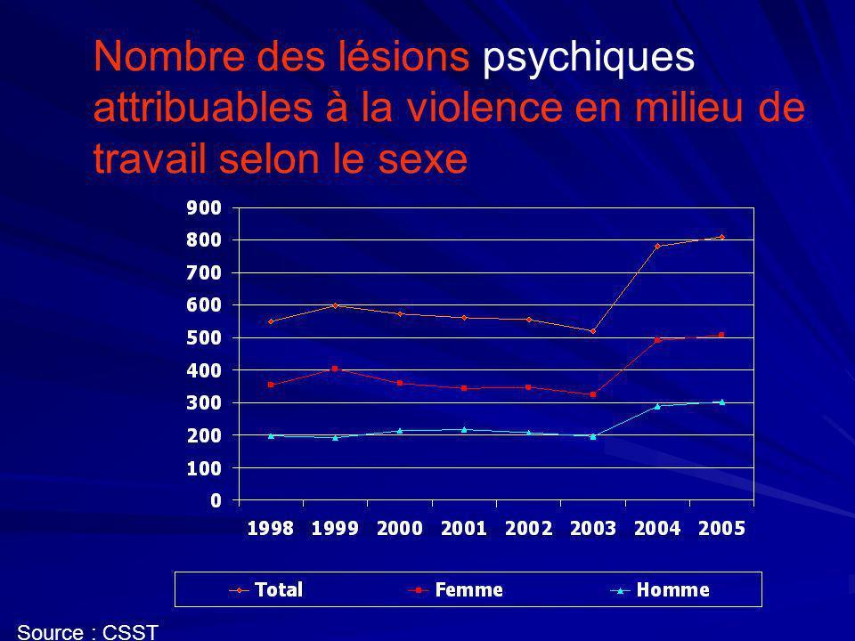 Nombre des lésions psychiques attribuables à la violence en milieu de travail selon le sexe Source : CSST