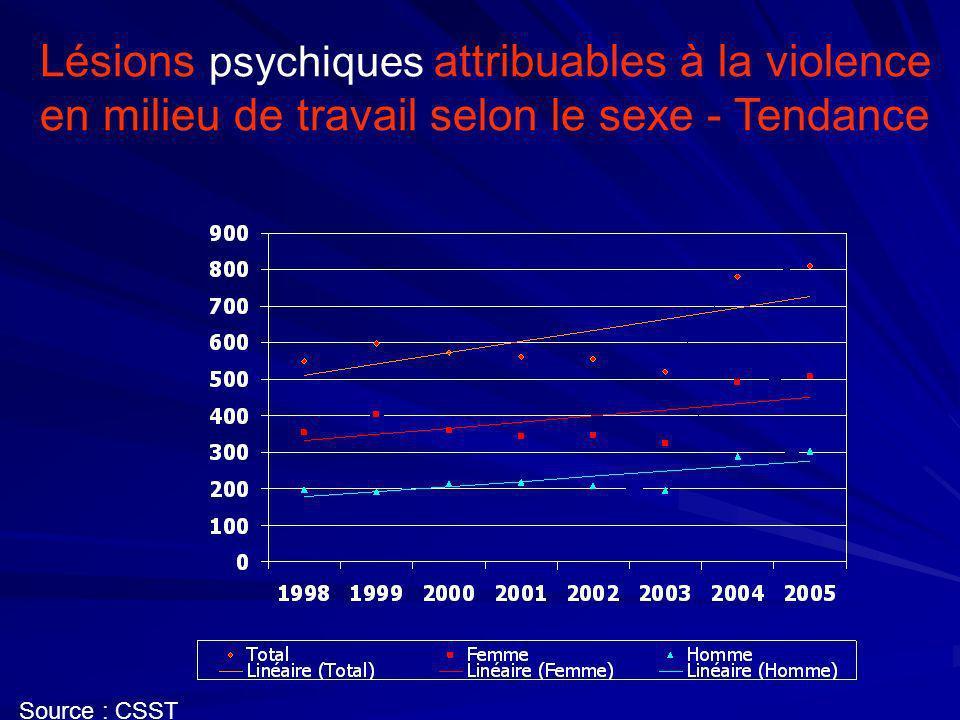 Lésions psychiques attribuables à la violence en milieu de travail selon le sexe - Tendance Source : CSST