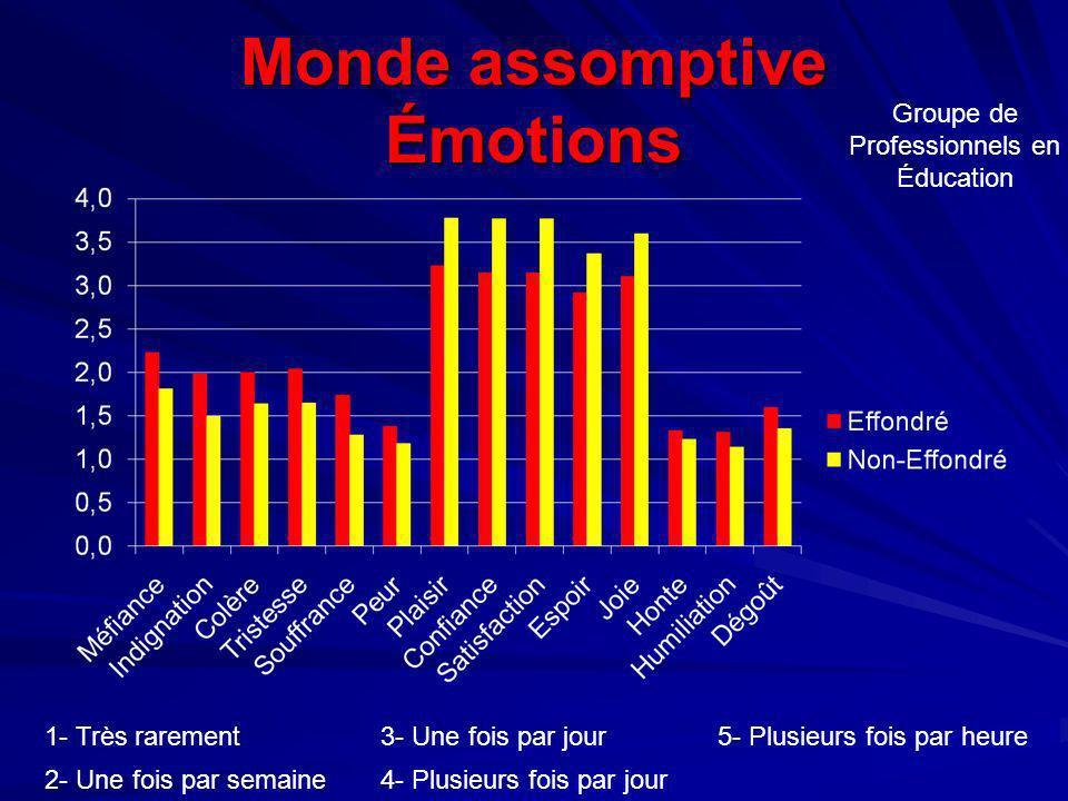 Monde assomptive Émotions Groupe de Professionnels en Éducation 1- Très rarement3- Une fois par jour5- Plusieurs fois par heure 2- Une fois par semain