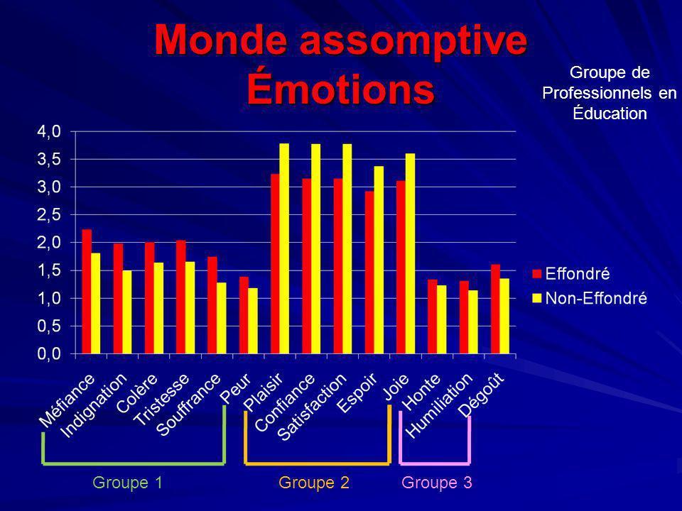 Monde assomptive Émotions Groupe de Professionnels en Éducation Groupe 1Groupe 2Groupe 3