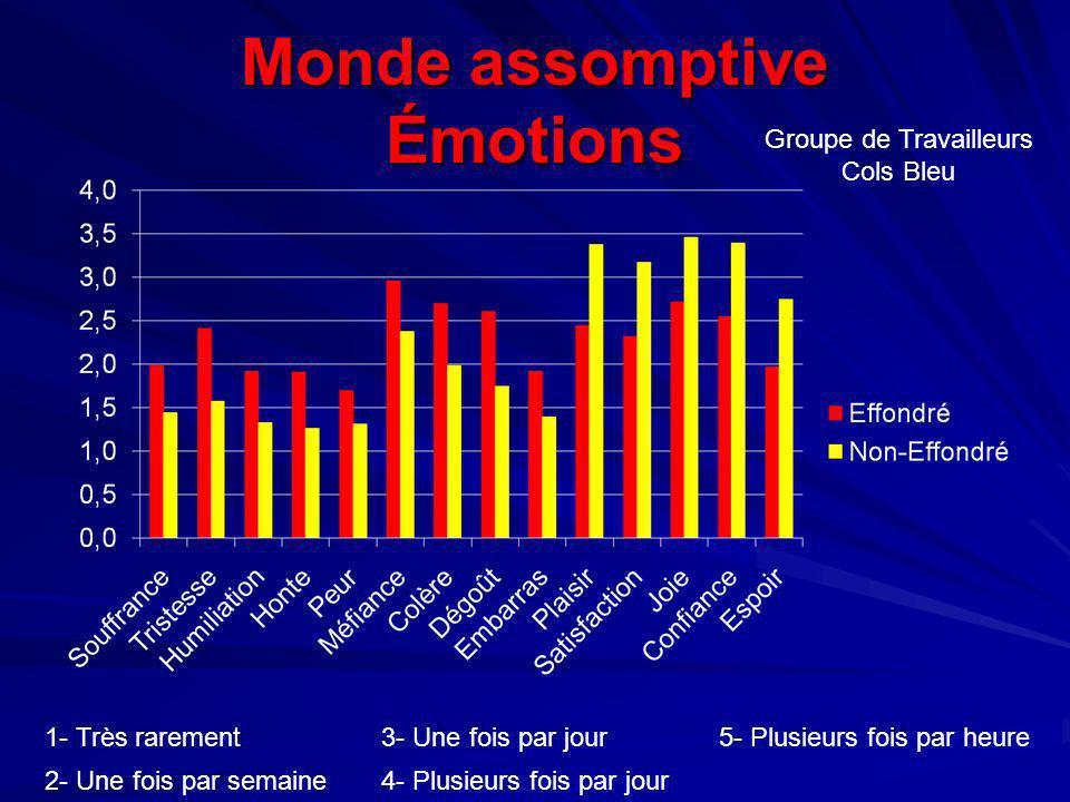 Monde assomptive Émotions Groupe de Travailleurs Cols Bleu 1- Très rarement3- Une fois par jour5- Plusieurs fois par heure 2- Une fois par semaine4- P