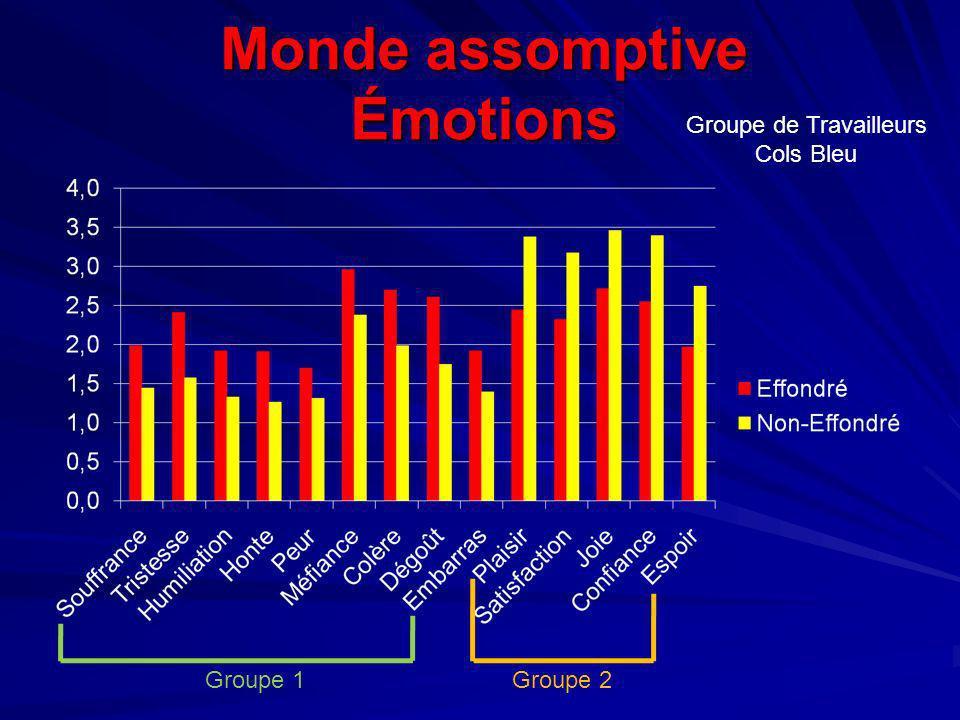 Monde assomptive Émotions Groupe de Travailleurs Cols Bleu Groupe 1Groupe 2