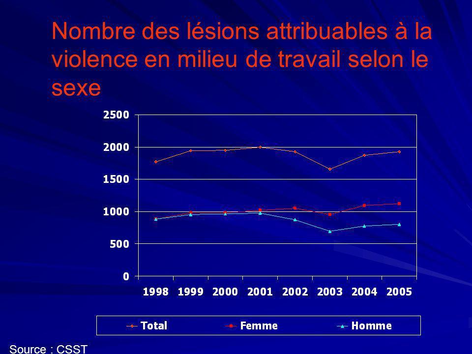 Lésions attribuables à la violence en milieu de travail selon le sexe - Tendance Source : CSST