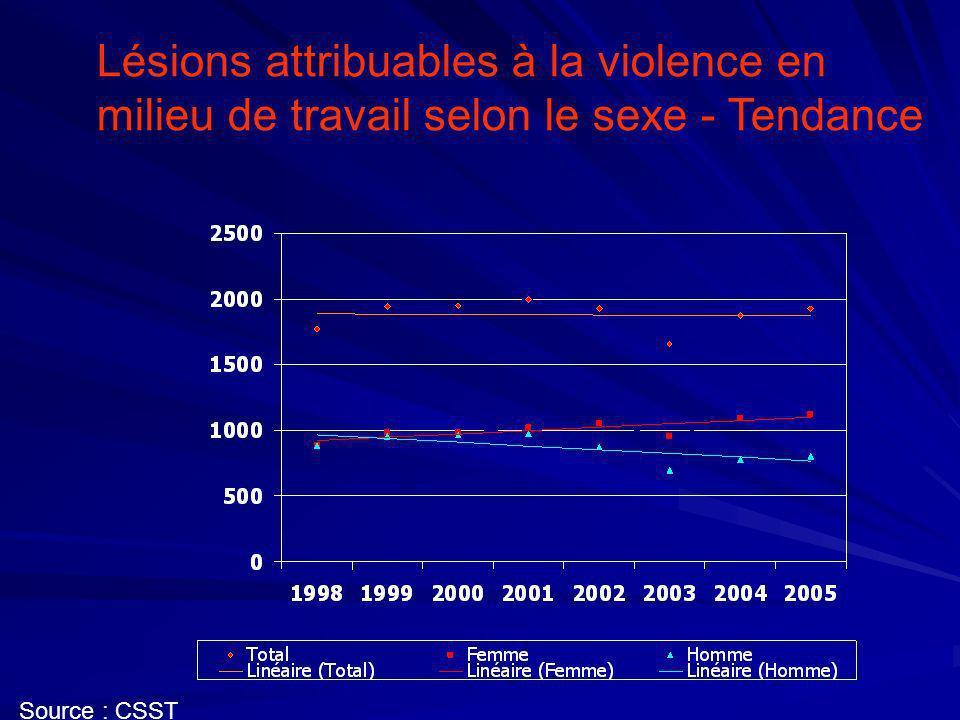 Nombre des lésions physiques attribuables à la violence en milieu de travail selon le sexe Source : CSST