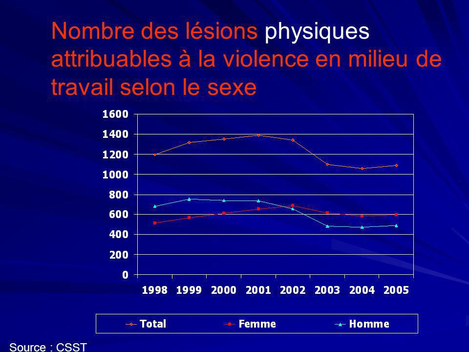 Lésions physiques attribuables à la violence en milieu de travail selon le sexe - Tendance Source : CSST