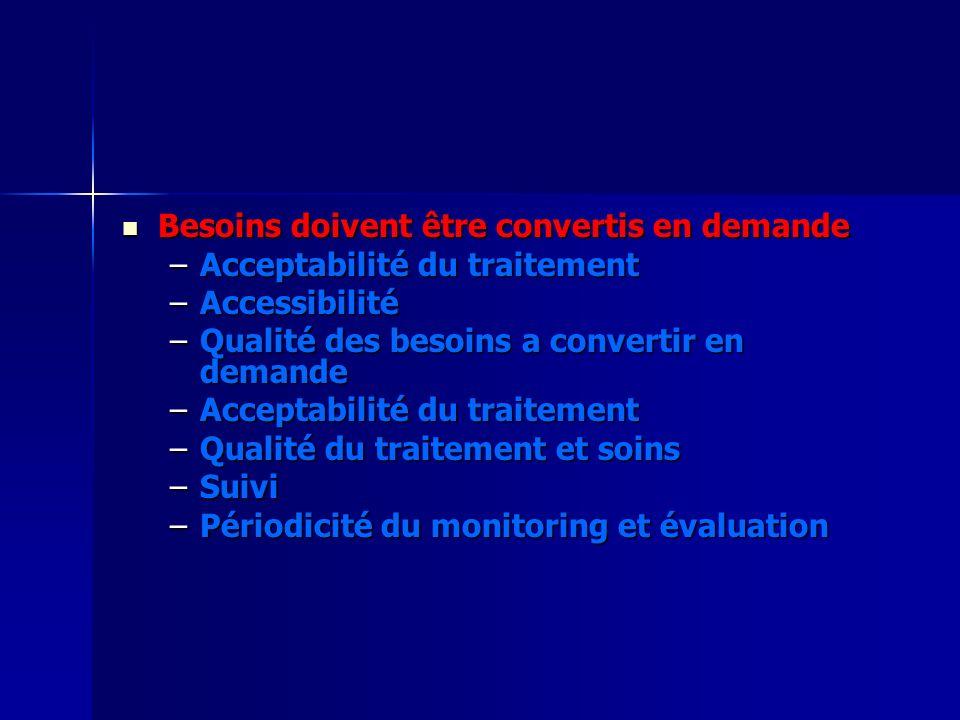 Besoins doivent être convertis en demande Besoins doivent être convertis en demande –Acceptabilité du traitement –Accessibilité –Qualité des besoins a