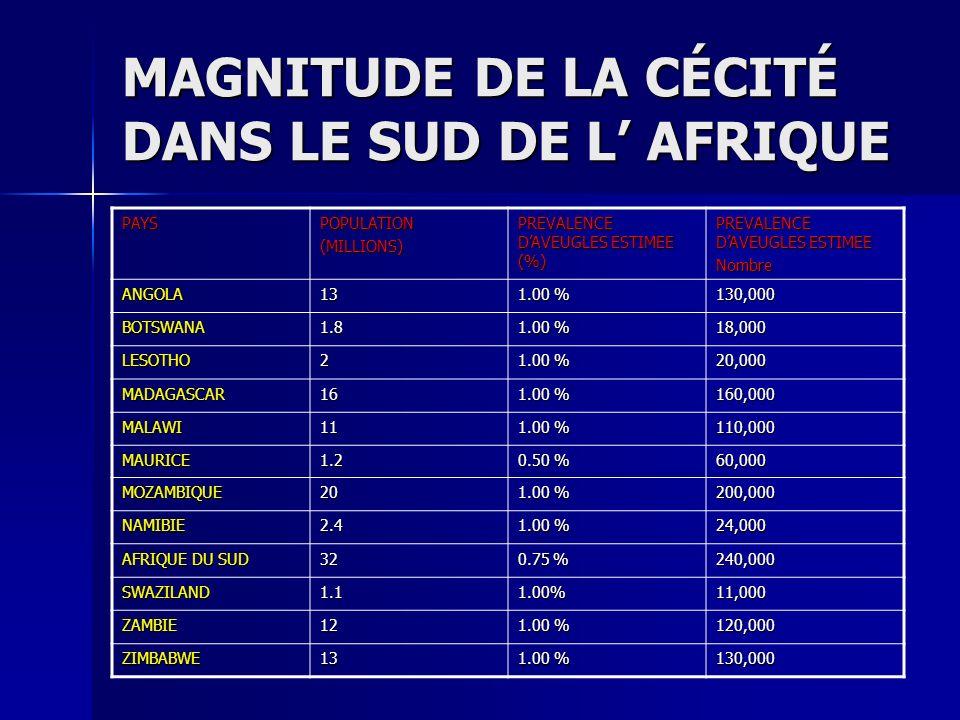 MAGNITUDE DE LA CÉCITÉ DANS LE SUD DE L AFRIQUE PAYSPOPULATION(MILLIONS) PREVALENCE DAVEUGLES ESTIMEE (%) PREVALENCE DAVEUGLES ESTIMEE Nombre ANGOLA13