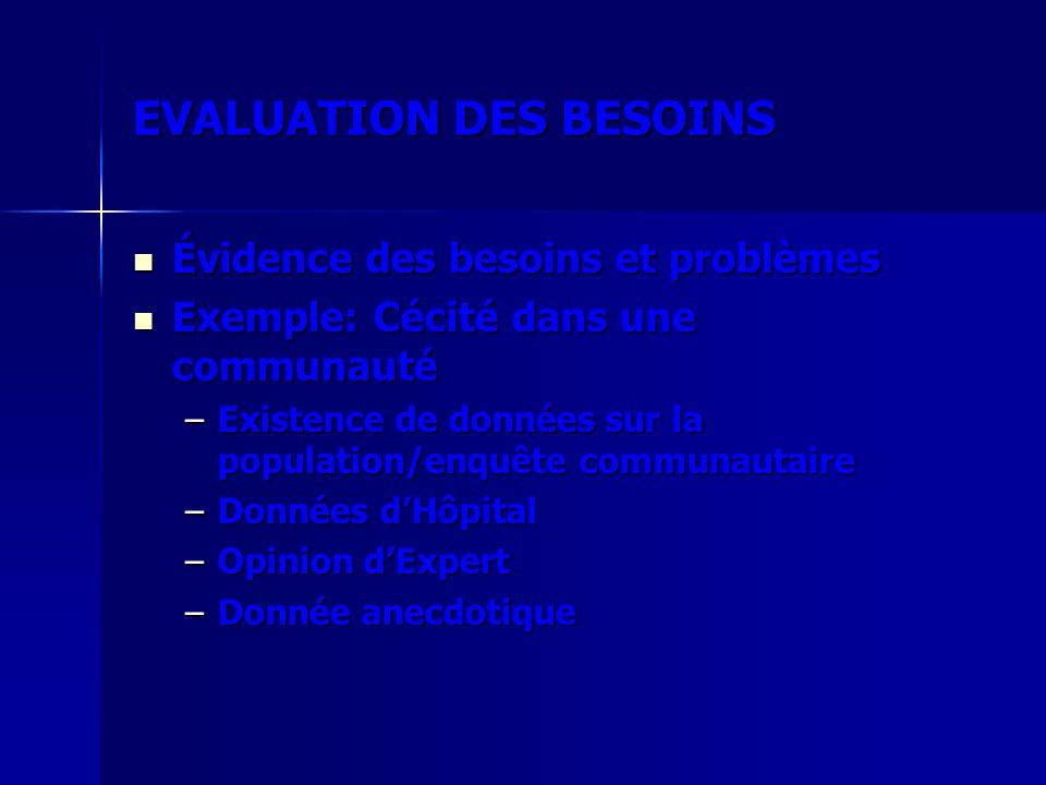 EVALUATION DES BESOINS Évidence des besoins et problèmes Évidence des besoins et problèmes Exemple: Cécité dans une communauté Exemple: Cécité dans un