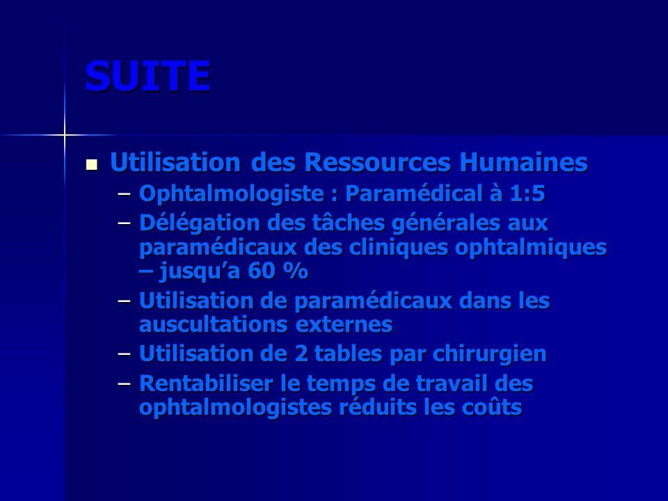 SUITE Utilisation des Ressources Humaines Utilisation des Ressources Humaines –Ophtalmologiste : Paramédical à 1:5 –Délégation des tâches générales au