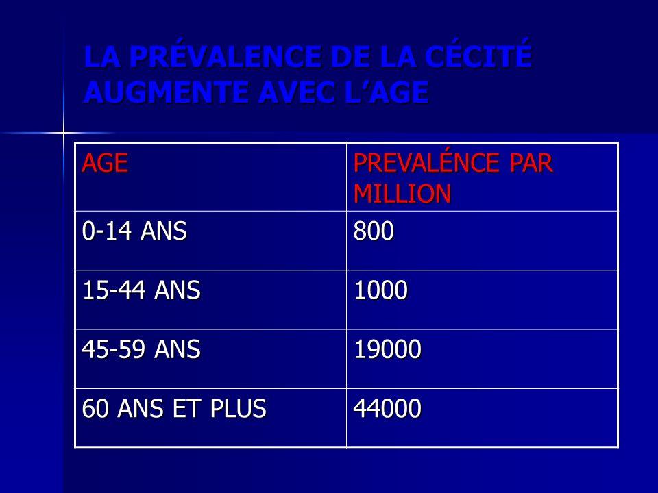 LA PRÉVALENCE DE LA CÉCITÉ AUGMENTE AVEC LAGE AGE PREVALÉNCE PAR MILLION 0-14 ANS 800 15-44 ANS 1000 45-59 ANS 19000 60 ANS ET PLUS 44000