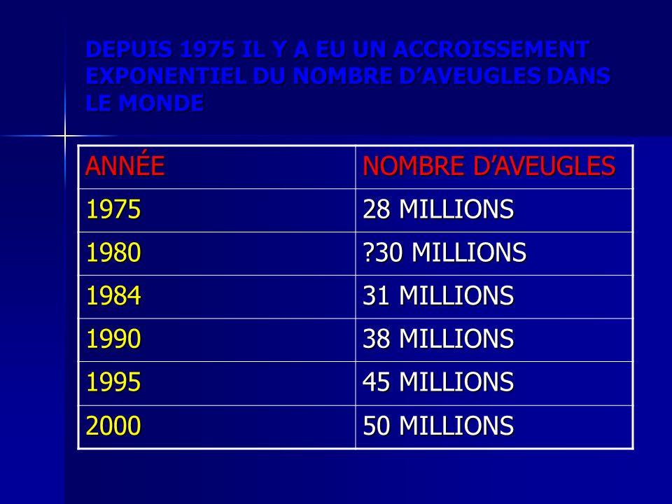 DEPUIS 1975 IL Y A EU UN ACCROISSEMENT EXPONENTIEL DU NOMBRE DAVEUGLES DANS LE MONDE ANNÉE NOMBRE DAVEUGLES 1975 28 MILLIONS 1980 ?30 MILLIONS 1984 31