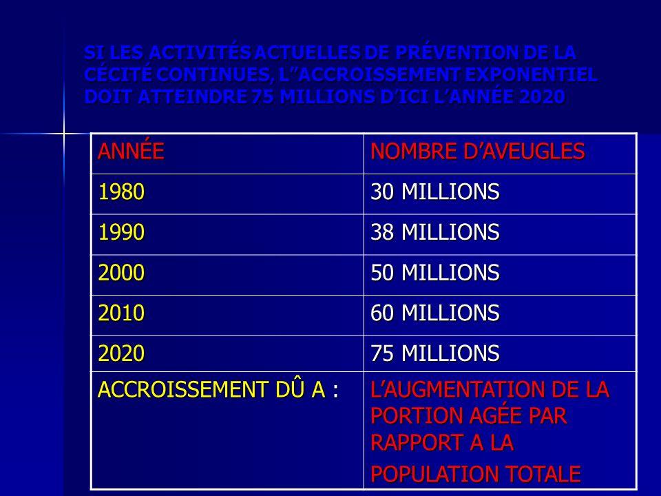 SI LES ACTIVITÉS ACTUELLES DE PRÉVENTION DE LA CÉCITÉ CONTINUES, LACCROISSEMENT EXPONENTIEL DOIT ATTEINDRE 75 MILLIONS DICI LANNÉE 2020 ANNÉE NOMBRE D