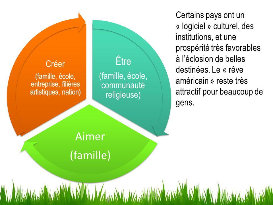 Être (famille, école, communauté religieuse) Aimer (famille) Créer (famille, école, entreprise, filières artistiques, nation) Certains pays ont un « l
