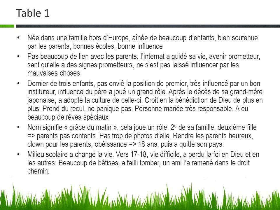 Table 1 Née dans une famille hors dEurope, aînée de beaucoup denfants, bien soutenue par les parents, bonnes écoles, bonne influence Pas beaucoup de l