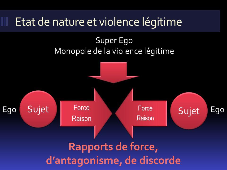 Etat de nature et violence légitime Rapports de force, dantagonisme, de discorde Force Raison Force Raison Sujet Ego Super Ego Monopole de la violence