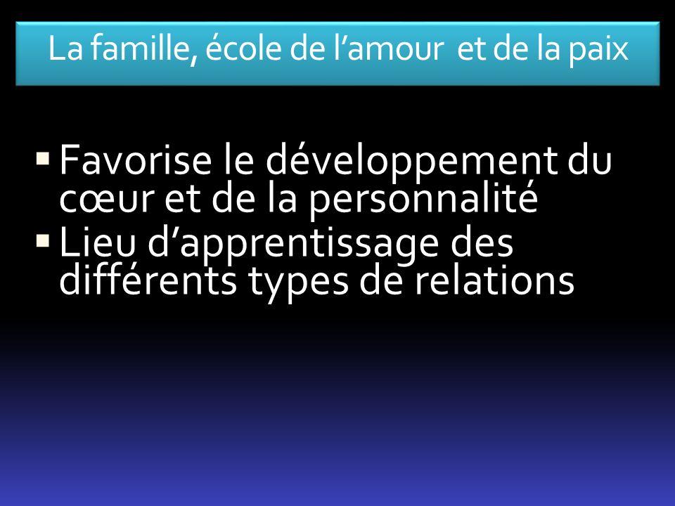 La famille, école de lamour et de la paix Favorise le développement du cœur et de la personnalité Lieu dapprentissage des différents types de relation