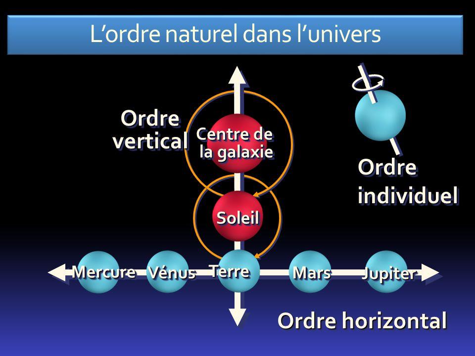 Lordre naturel dans lunivers MarsMars JupiterJupiter Ordre horizontal MercureMercure VénusVénus OrdreverticalOrdrevertical Centre de la galaxie Soleil
