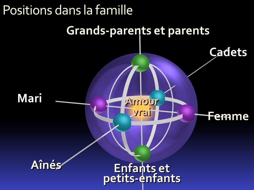 Positions dans la famille Femme Amour vrai Aînés Enfants et petits-enfants Enfants et petits-enfants Cadets Grands-parents et parents Mari