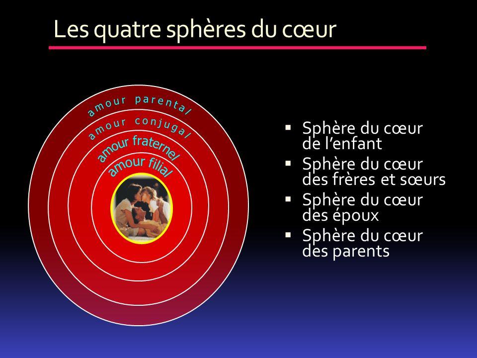 Sphère du cœur de lenfant Sphère du cœur des frères et sœurs Sphère du cœur des époux Sphère du cœur des parents Les quatre sphères du cœur