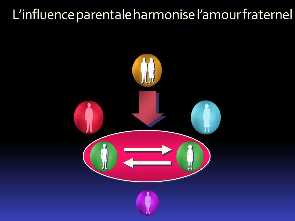 Linfluence parentale harmonise lamour fraternel