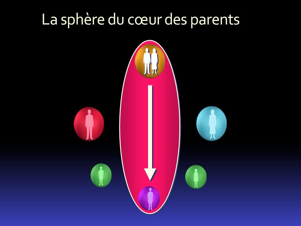 La sphère du cœur des parents