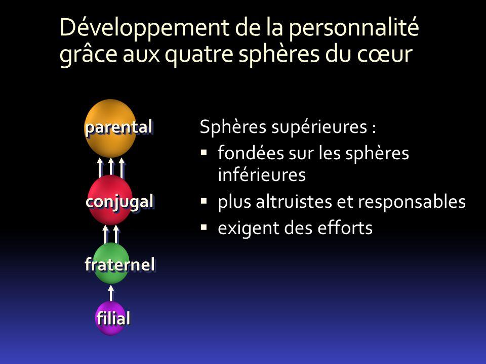 Développement de la personnalité grâce aux quatre sphères du cœur Sphères supérieures : fondées sur les sphères inférieures plus altruistes et respons