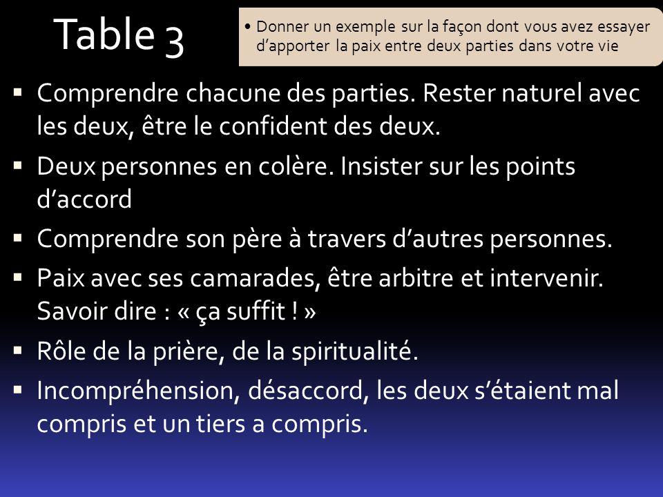 Donner un exemple sur la façon dont vous avez essayer dapporter la paix entre deux parties dans votre vie Table 3 Comprendre chacune des parties. Rest