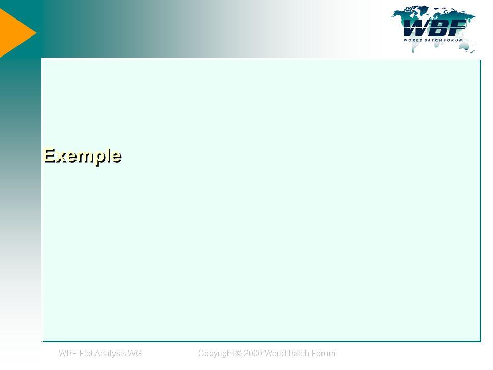 WBF Flot Analysis WGCopyright © 2000 World Batch Forum Exemple