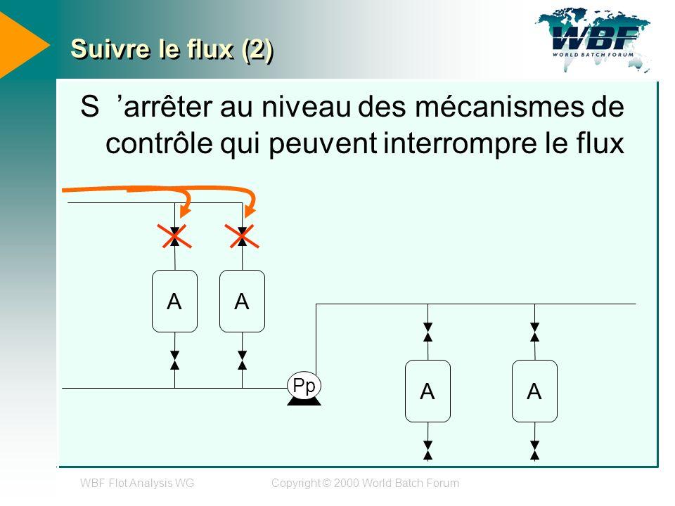 WBF Flot Analysis WGCopyright © 2000 World Batch Forum Suivre le flux (2) S arrêter au niveau des mécanismes de contrôle qui peuvent interrompre le flux AA AA Pp