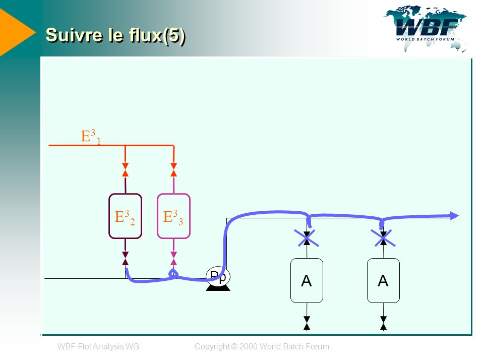 WBF Flot Analysis WGCopyright © 2000 World Batch Forum Suivre le flux(5) E32E32 E33E33 AA Pp E31E31