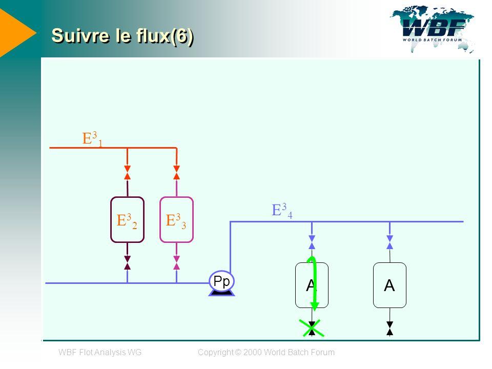 WBF Flot Analysis WGCopyright © 2000 World Batch Forum Suivre le flux(6) E32E32 E33E33 AA Pp E31E31 E34E34