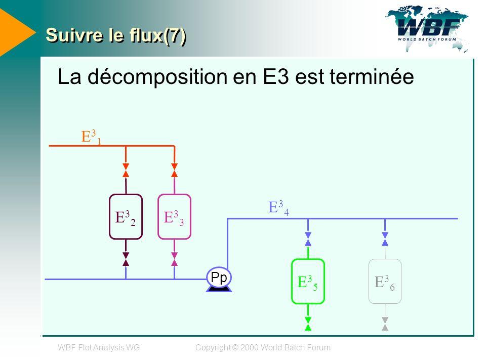 WBF Flot Analysis WGCopyright © 2000 World Batch Forum Suivre le flux(7) La décomposition en E3 est terminée E32E32 E33E33 E35E35 E36E36 Pp E31E31 E34E34