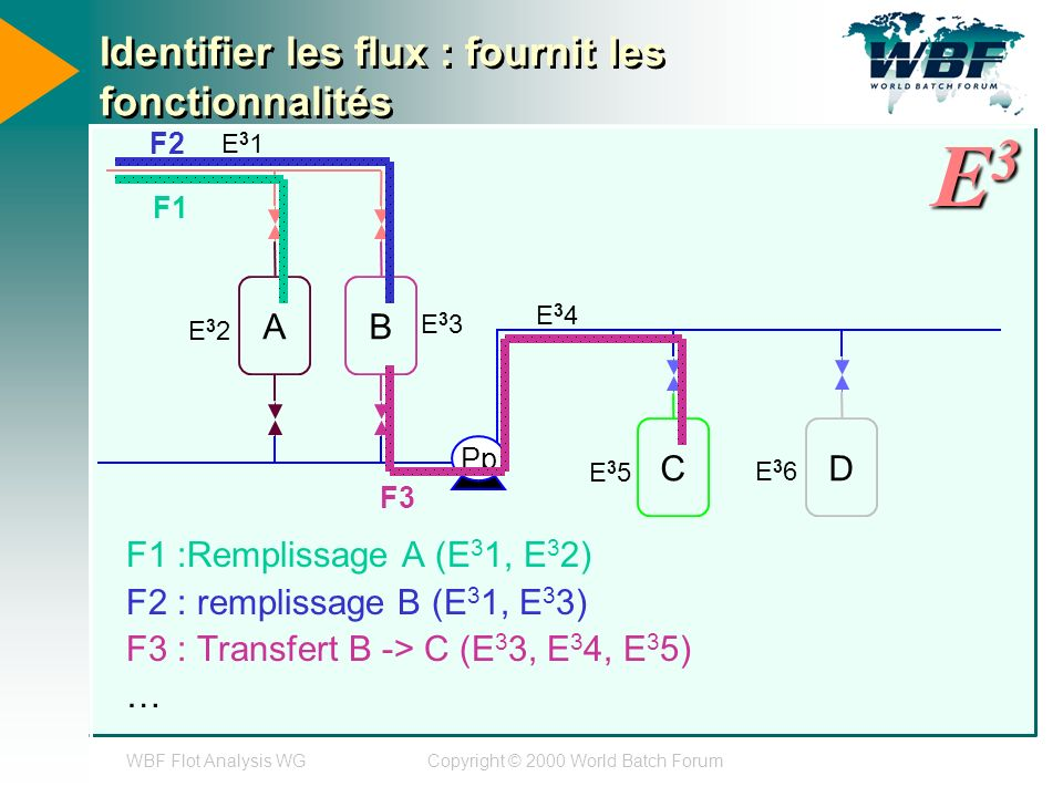 WBF Flot Analysis WGCopyright © 2000 World Batch Forum Identifier les flux : fournit les fonctionnalités F1 :Remplissage A (E 3 1, E 3 2) F2 : remplissage B (E 3 1, E 3 3) F3 : Transfert B -> C (E 3 3, E 3 4, E 3 5) … AB CD Pp E31E31 E32E32 E33E33 E34E34 E35E35 E36E36 F1 F2 F3 E3E3E3E3