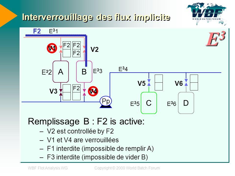 WBF Flot Analysis WGCopyright © 2000 World Batch Forum Interverrouillage des flux implicite Remplissage B : F2 is active: –V2 est controllée by F2 –V1 et V4 are verrouillées –F1 interdite (impossible de remplir A) –F3 interdite (impossible de vider B) AB CD Pp E31E31 E32E32 E33E33 E34E34 E35E35 E36E36 F2 V1 V2 F2 V4 V3 F2 V5V6 E3E3E3E3