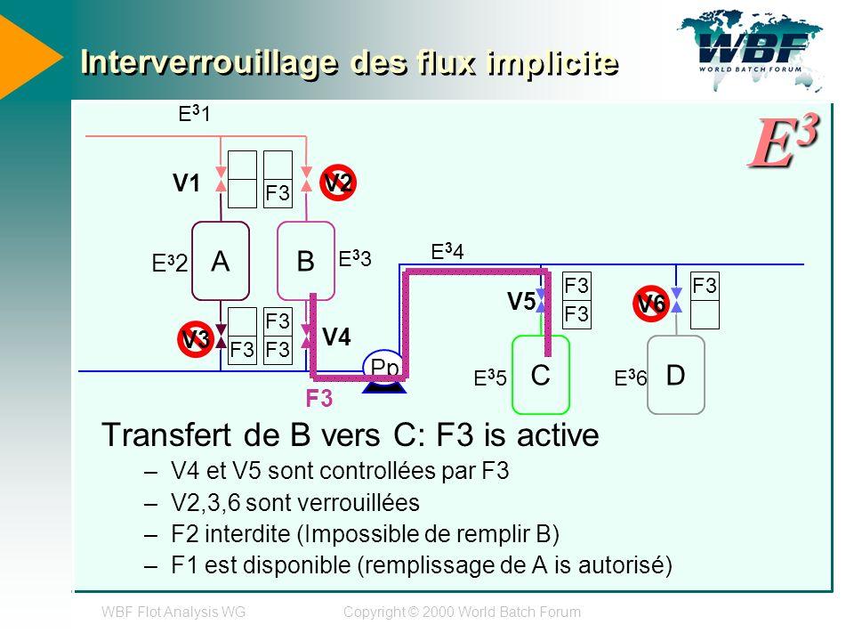 WBF Flot Analysis WGCopyright © 2000 World Batch Forum Interverrouillage des flux implicite Transfert de B vers C: F3 is active –V4 et V5 sont controllées par F3 –V2,3,6 sont verrouillées –F2 interdite (Impossible de remplir B) –F1 est disponible (remplissage de A is autorisé) AB CD Pp E31E31 E32E32 E33E33 E34E34 E35E35E36E36 V4 V5 F3 V2 V3 V6 V1 E3E3E3E3