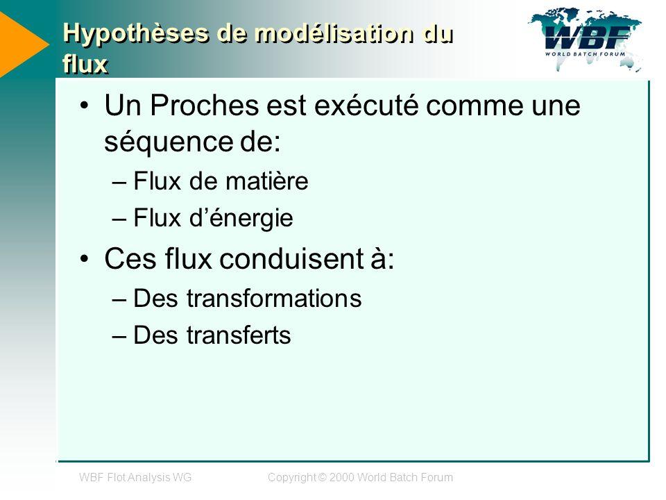 WBF Flot Analysis WGCopyright © 2000 World Batch Forum Hypothèses de modélisation du flux Un Proches est exécuté comme une séquence de: –Flux de matière –Flux dénergie Ces flux conduisent à: –Des transformations –Des transferts