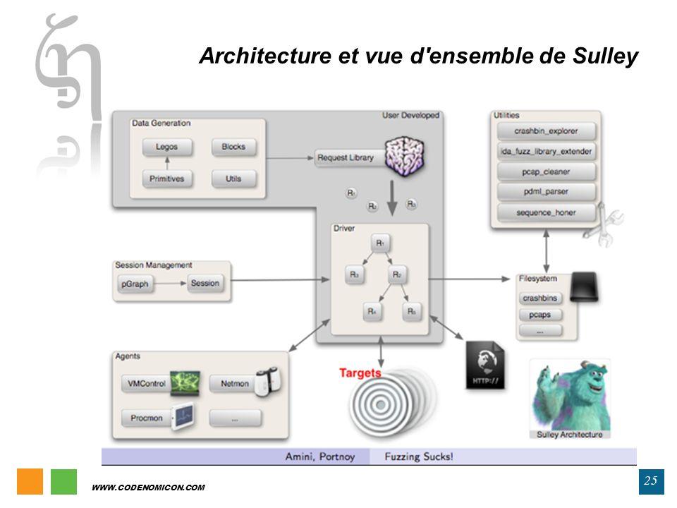 WWW.CODENOMICON.COM 25 Architecture et vue d'ensemble de Sulley