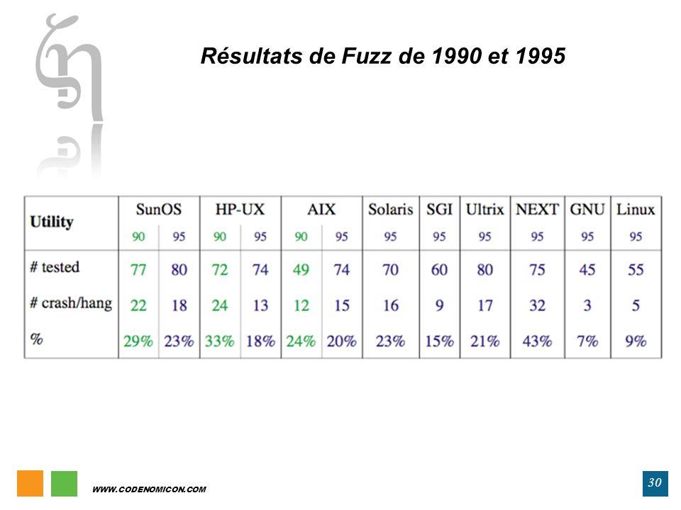 WWW.CODENOMICON.COM 30 Résultats de Fuzz de 1990 et 1995