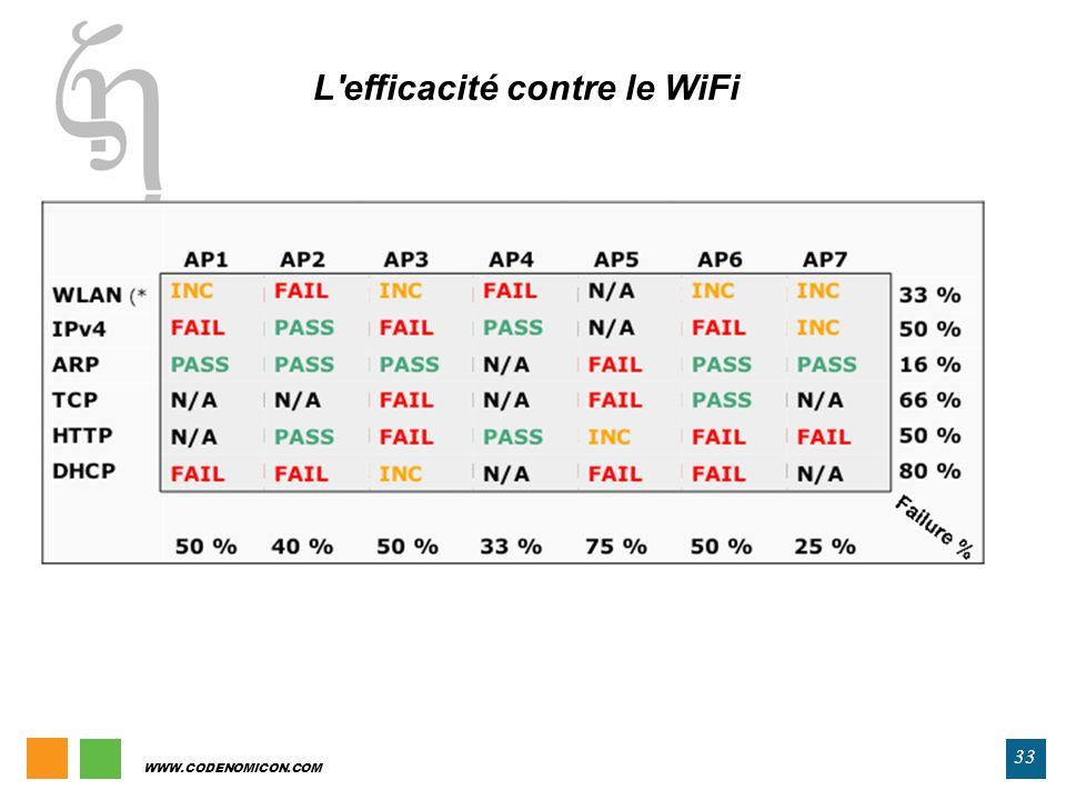 33 WWW.CODENOMICON.COM L'efficacité contre le WiFi