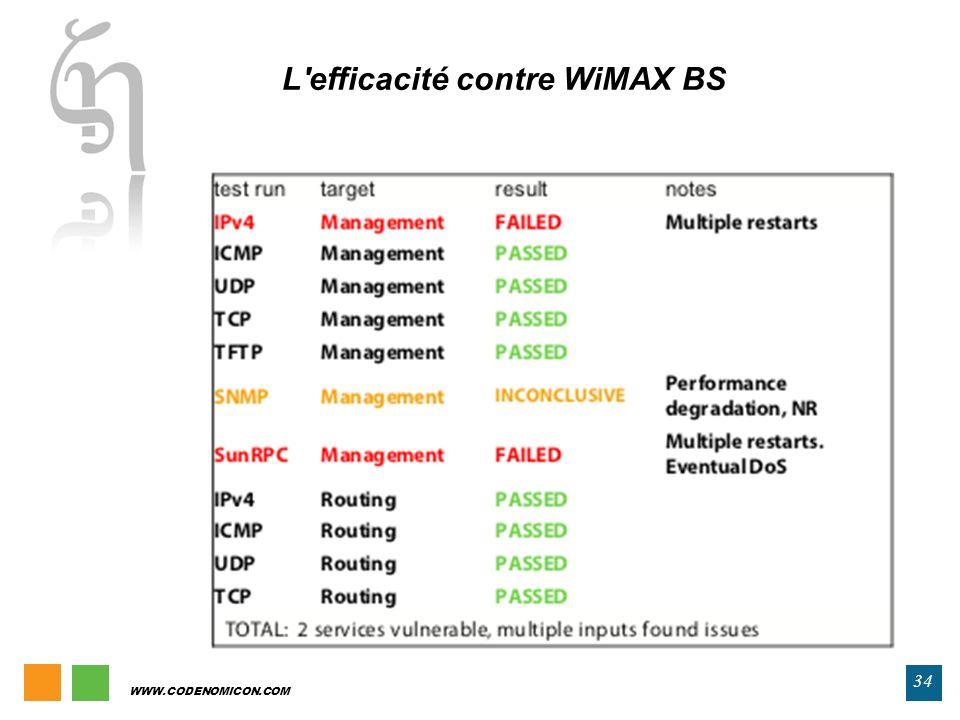 WWW.CODENOMICON.COM 34 L'efficacité contre WiMAX BS