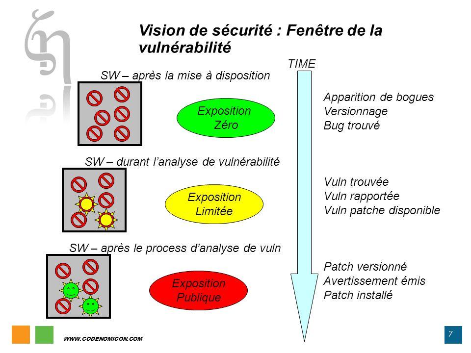 7 Vision de sécurité : Fenêtre de la vulnérabilité SW – durant lanalyse de vulnérabilité SW – après la mise à disposition SW – après le process danaly